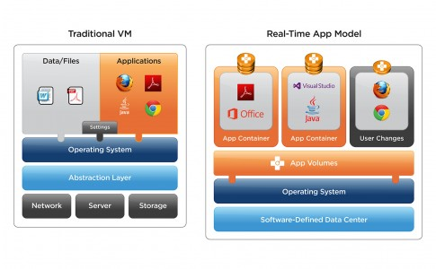 vmw-dgrm-app-volumes-overview-101